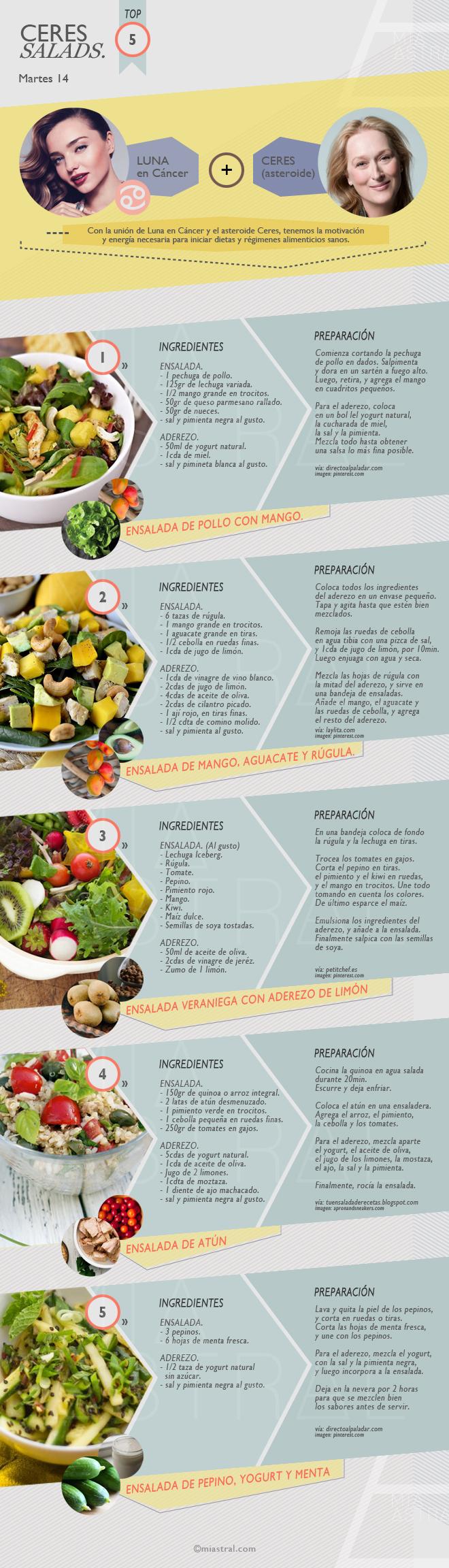 Top 5 Ceres Salads